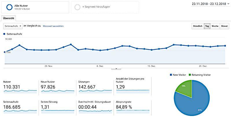 Nicest Things Blog Google Analytics