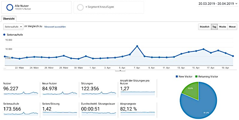 Nicest Things Google Analytics