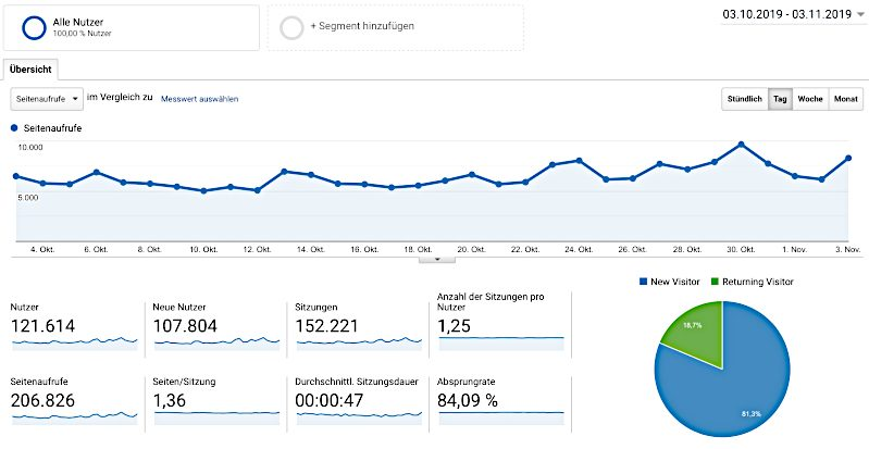 Google Analytics Nicest Things
