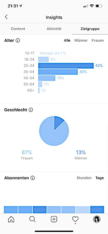 Instagram Demographie Nicest Things